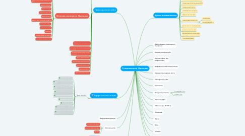 Mind Map: Стоматология в Одинцово