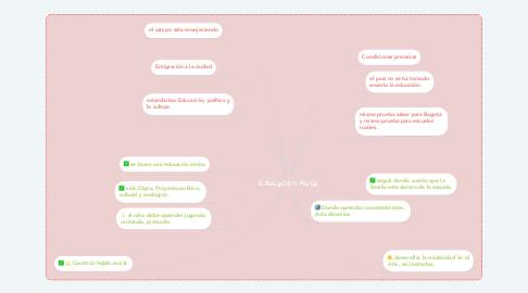 Mind Map: Educación Rural