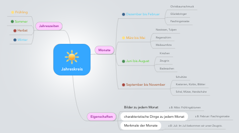 Mind Map: Jahreskreis