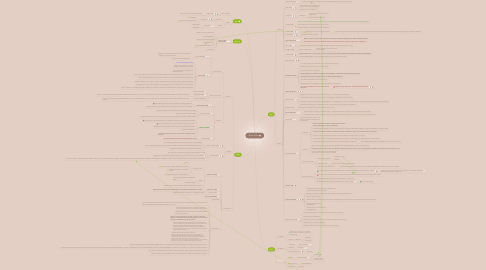 Mind Map: Sport & Hirn