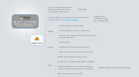 Mind Map: Open Clinic - Luca Taglialatela Mettersi in Regola per Chi Ha un'Attività Online