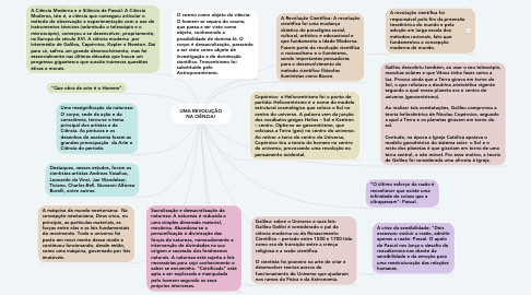 Mind Map: UMA REVOLUÇÃO NA CIÊNCIA!