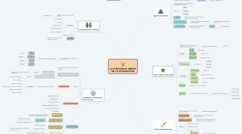Mind Map: LA CREATIVIDAD DENTRO DE LA ORGANIZACIÓN