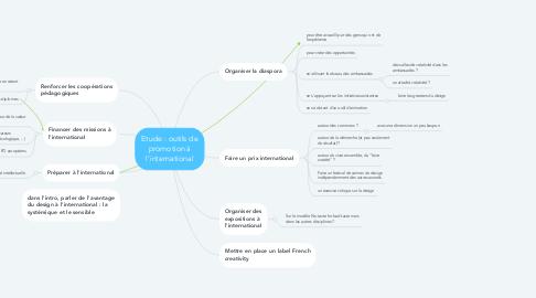 Mind Map: outils de promotion à l'international