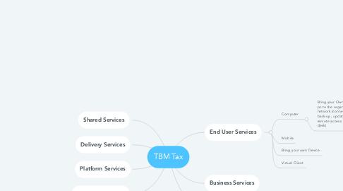 Mind Map: TBM Tax