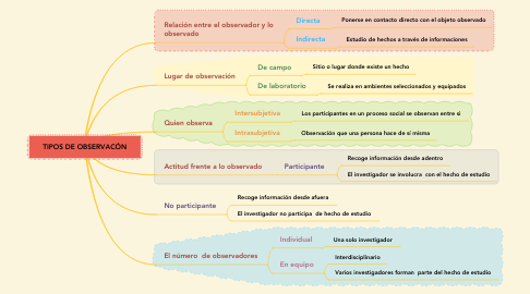 Mind Map: TIPOS DE OBSERVACÓN