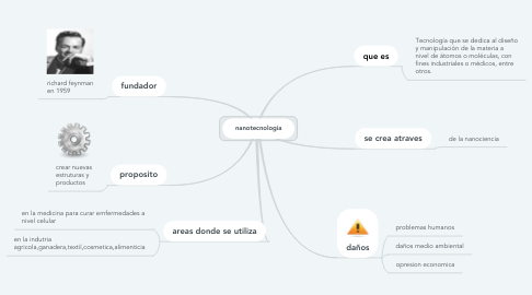 Mind Map: nanotecnologia