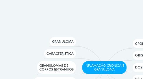 Mind Map: INFLAMAÇÃO CRONICA E GRANULOMA