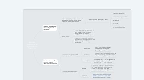 Mind Map: Métodos Alternativos de Resolución de Conflictos
