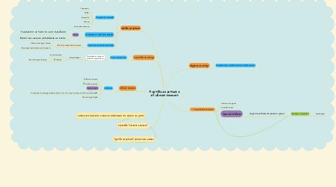 Mind Map: A gestão de pessoas e as ciências humanas