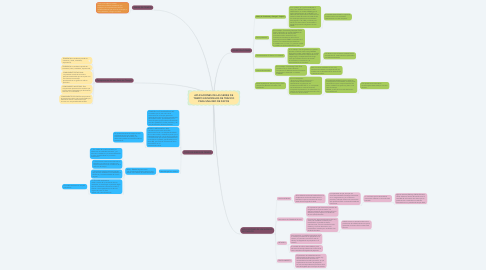 Mind Map: APLICACIONES DE LAS SERIES DE TIEMPO EN MODELOS DE TRÁFICO PARA UNA RED DE DATOS