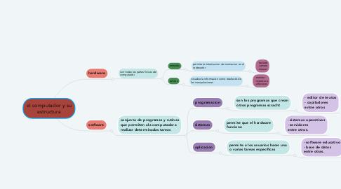 Mind Map: el computador y su estructura