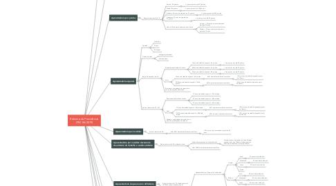 Mind Map: Reforma da Previdência (PEC 06/2019)