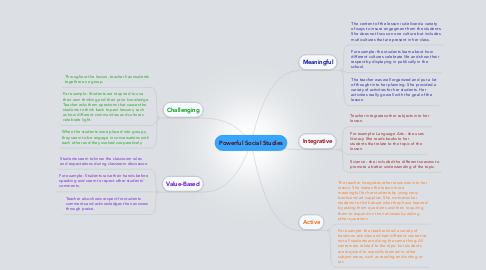 Mind Map: Powerful Social Studies