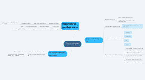 Mind Map: Science technology and  society