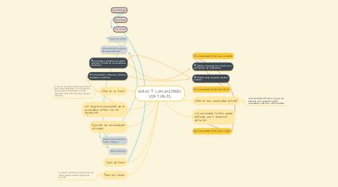 Mind Map: FOROS Y COMUNIDADES VIRTUALES