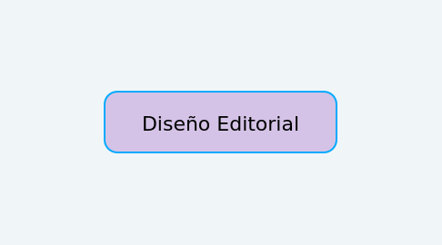 Mind Map: Diseño Editorial