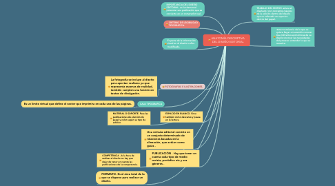 Mind Map: ANATOMÍA DESCRIPTIVA DEL DISEÑO EDITORIAL