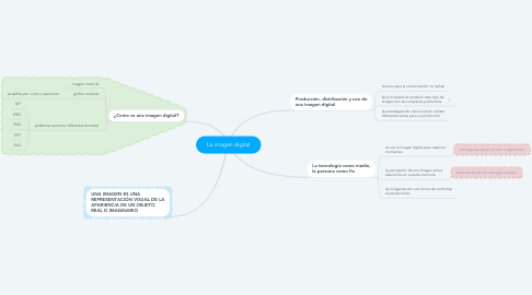 Mind Map: La imagen digital