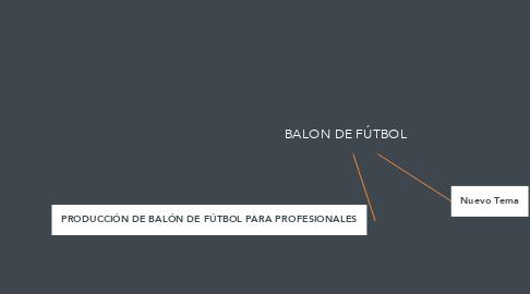Mind Map: BALON DE FÚTBOL