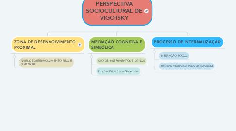 Mind Map: PERSPECTIVA SOCIOCULTURAL DE VIGOTSKY