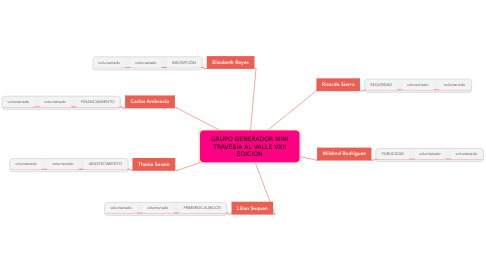 Mind Map: Analisis FODA Personal
