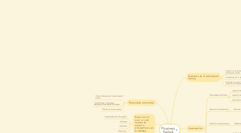 Mind Map: LA PERSONALIDAD