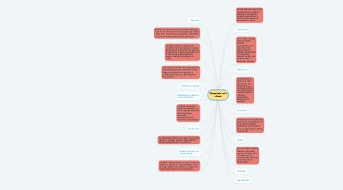 Mind Map: Materiales de clases