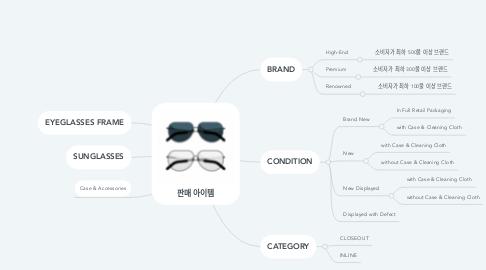 Mind Map: 판매 아이템