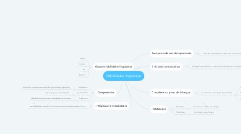 Mind Map: Habilidades linguisticas