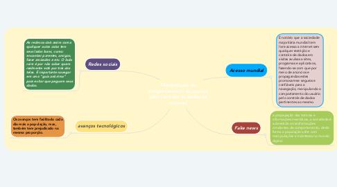 Mind Map: Manipulação do comportamento do usuário pelo controle de dados na internet