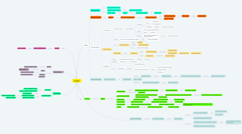 Mind Map: Esmalte