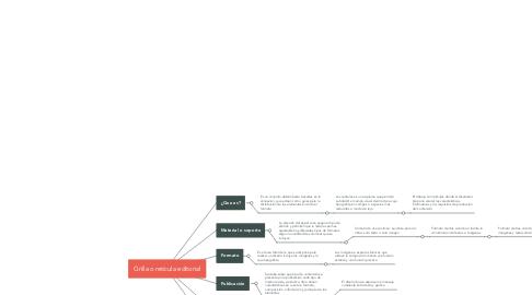 Mind Map: Grilla o retícula editorial