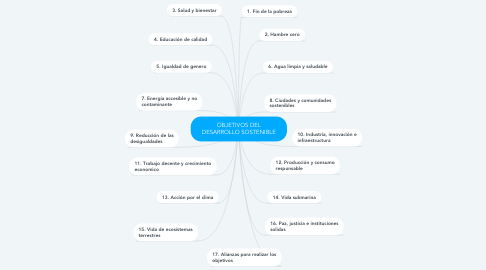 Mind Map: OBJETIVOS DEL DESARROLLO SOSTENIBLE