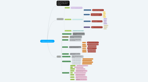Mind Map: DISEÑO BI-DIMENSIONAL