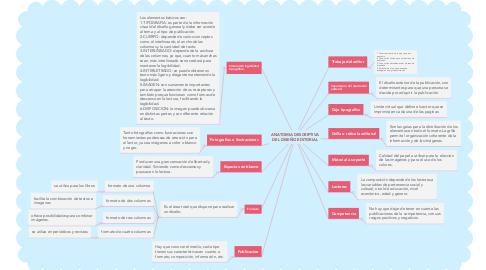 Mind Map: ANATOMIA DESCRIPTIVA DEL DISEÑO EDITORIAL