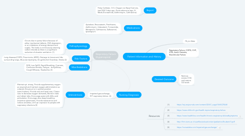 Mind Map: Patient Information and History