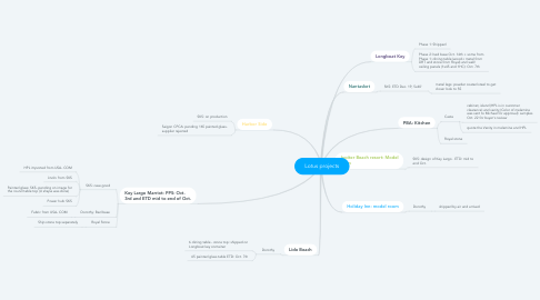 Mind Map: Lotus projects
