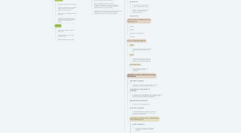Mind Map: TEORÍA DEL APRENDIZAJE