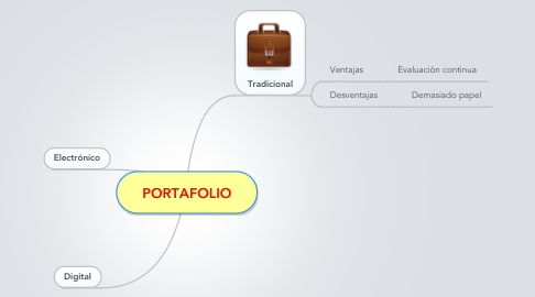 Mind Map: PORTAFOLIO