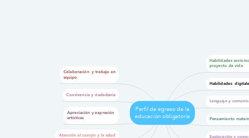 Mind Map: Perfil de egreso de la educación obligatoria