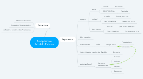 Mind Map: Cooperativa Modelo Exitoso