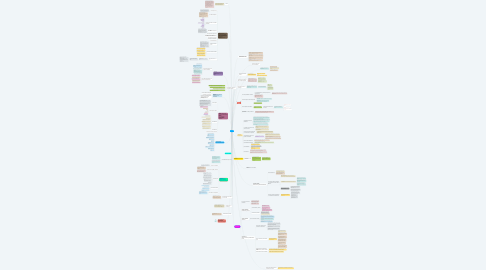 Mind Map: LPA