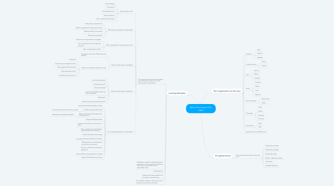 Mind Map: What I have learnt this week