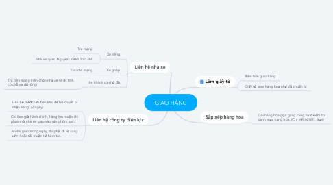 Mind Map: GIAO HÀNG