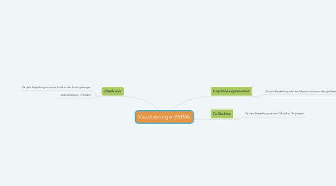 Mind Map: Visualisierungen EMMA