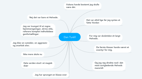 Mind Map: Dan Turéll