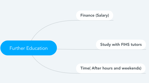 Mind Map: Further Education