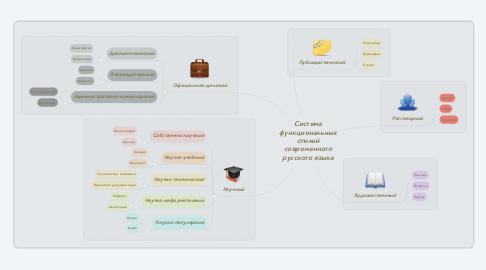 Mind Map: Система функциональных стилей современного русского языка