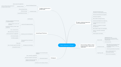 Mind Map: Urban education in Brussel